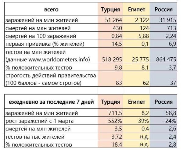 Ковид статистика